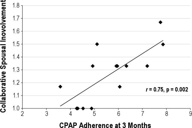 Spousal collaboration improves CPAP adherence